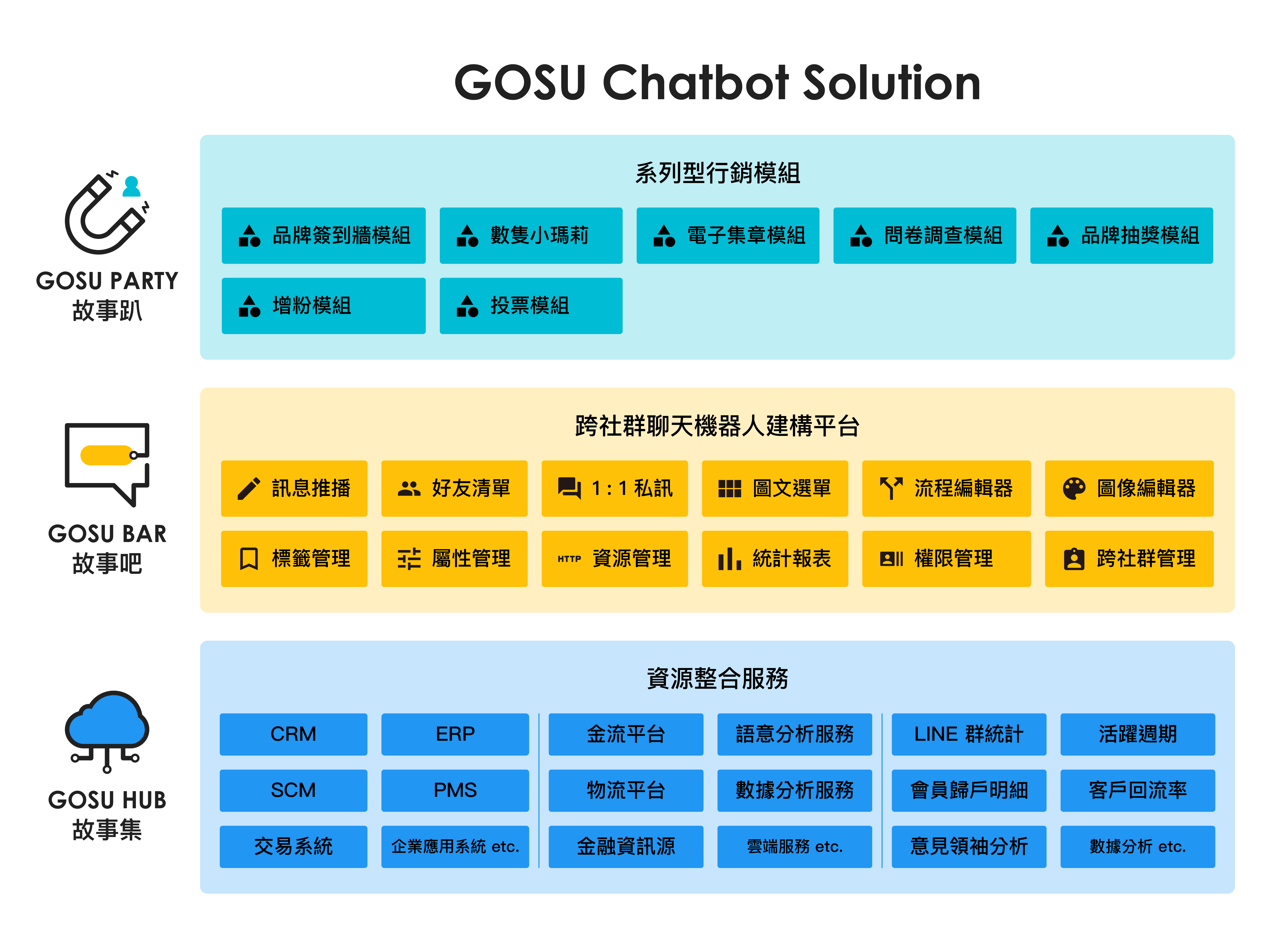 GOSU-Chatbot-Solution